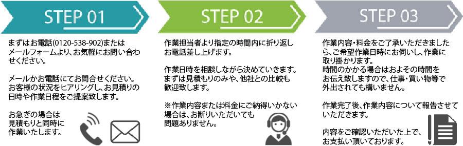 奈良片付け110番作業の流れ
